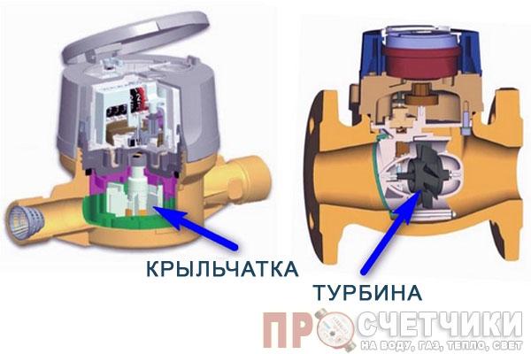 Тахометрические водомеры с крыльчаткой и турбиной