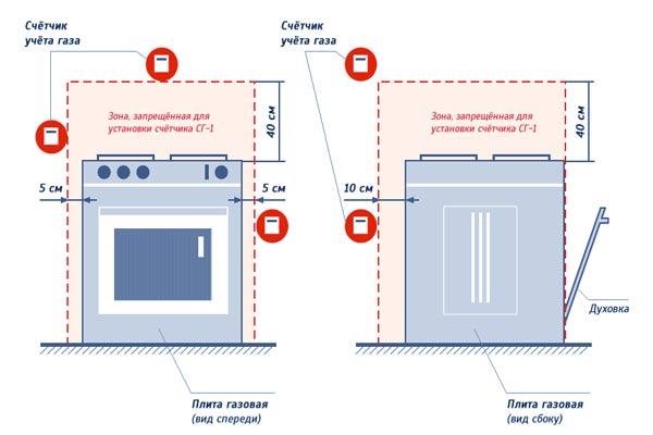 Правила установки газового счетчика