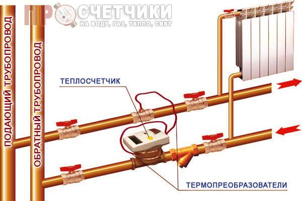 kak-ustanovit-teplovoj-schetchik-1