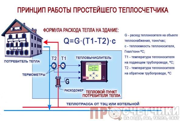 kak-zaregistrirovat-teplovoj-schetchik-1